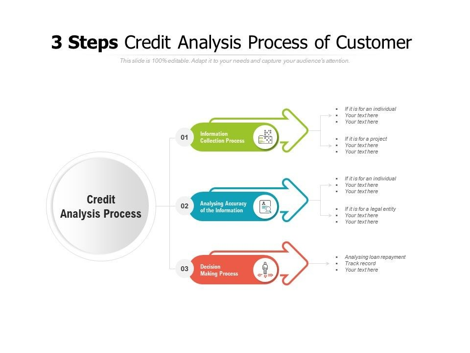 STAGES IN THE CREDIT ANALYSIS PROCESS